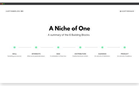Niche of One: 6 Steps to Becoming a More Compelling Creator.