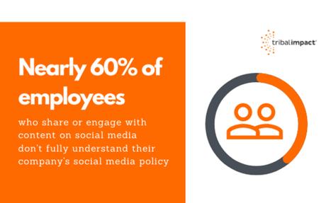 Employee Social Media Risk Report 2021 #Report