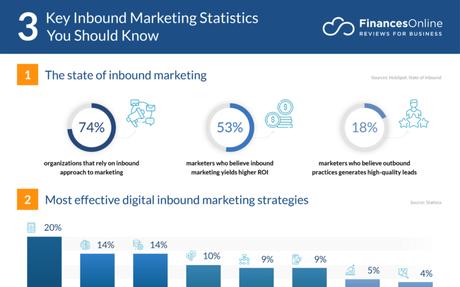 74 Crucial Inbound Marketing Statistics: 2020/2021 #Marketing